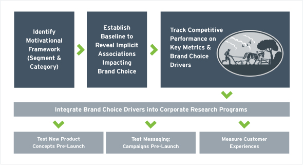 Brand Choice Research