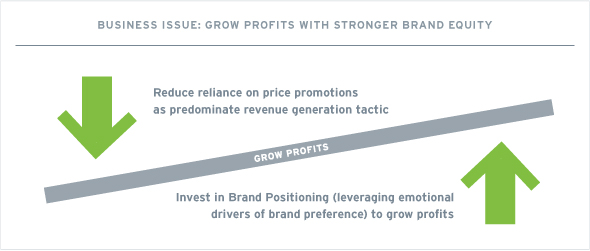 Grow Profits with Brand Equity