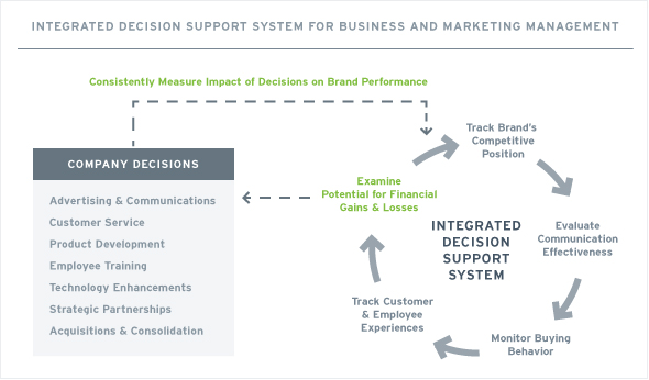 Integrated Decision Support Systems