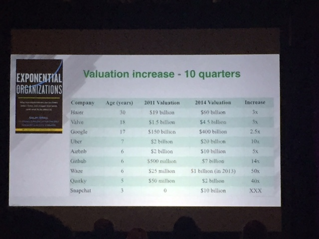 Business Valuation Increase
