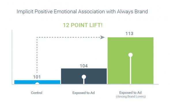 Implicit Positive Associations Chart