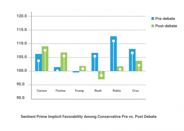 Implicit Favorability Among Conservatives