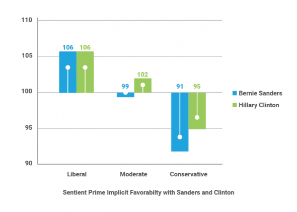 Implicit Favorability with Sanders Clinton