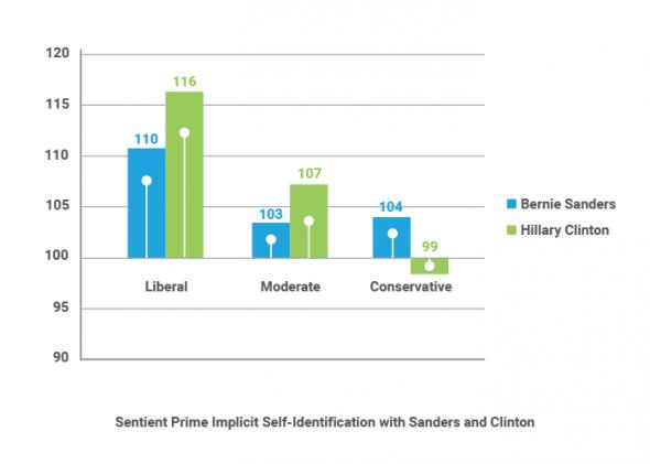 Implicit Self Identification Sanders Clinton