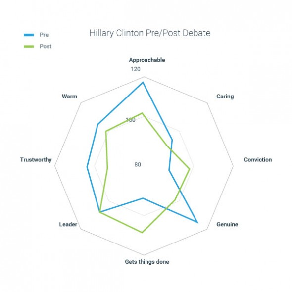 Implicit Associations Hillary Pre and Post Debate