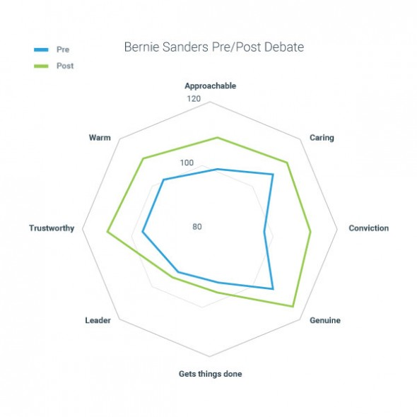 Subconscious Perceptions Bernie Sanders Democratic Debates