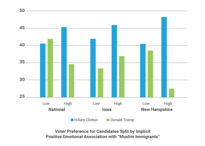 Voter Preference for Candidates Split by Positive Emotioanl Associations with Muslim Immigrants
