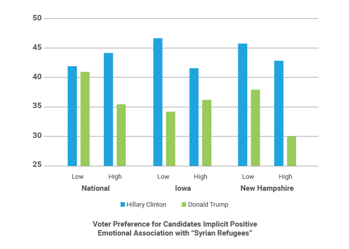 "Voter Preference for Candidates Implicit Positive Emotional Association with ""Syrian Refugees"""