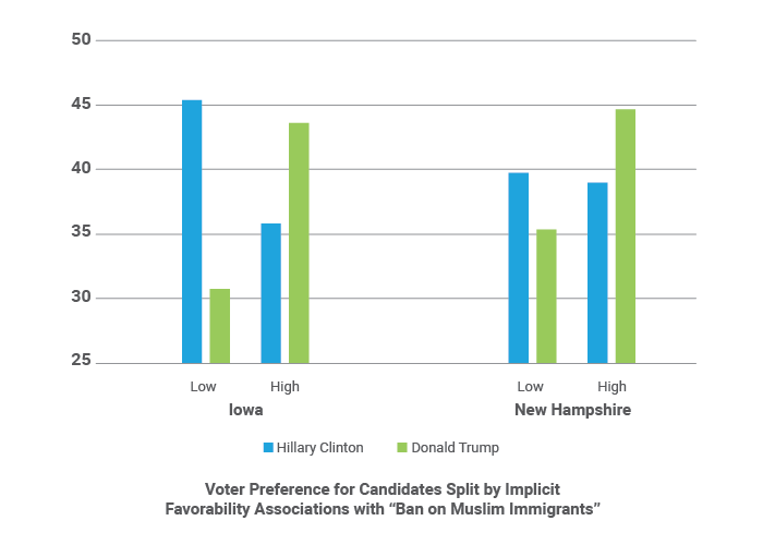 "Voter Preference for Candidates Split by Implicit Favorability Associations with ""Ban on Muslim Immigration"""