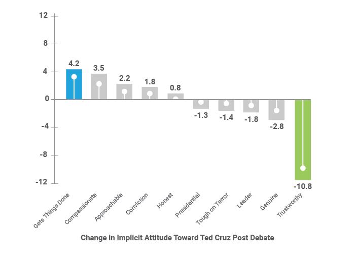 Change in Implicit Attitude Toward Ted Cruz Post Debate