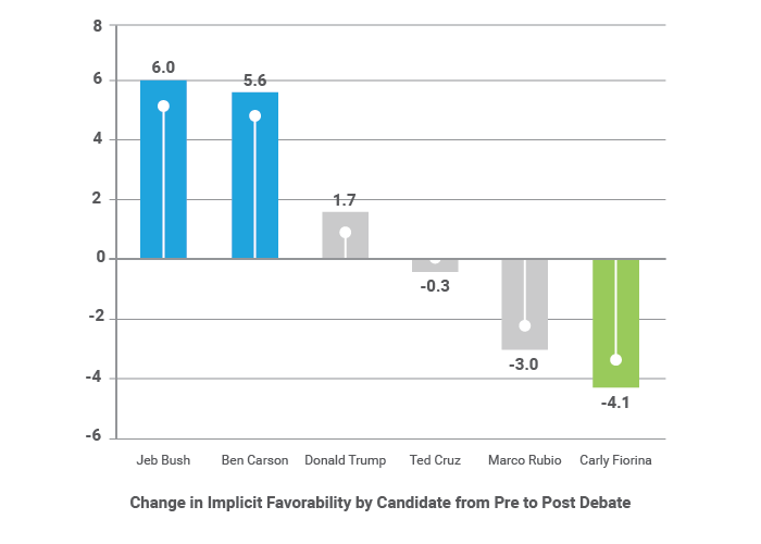 Change in Implicit Favorability from Pre to Post Debate