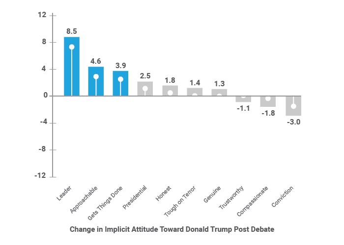 Trump Implicit Attitudes Post Debate