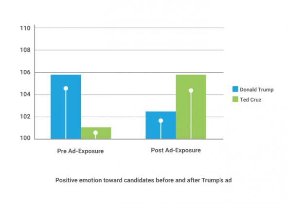 Political Ad Testing Trump Cruz Emotions