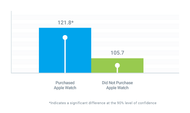 most-memorable-new-product-launch-2016-apple-watch