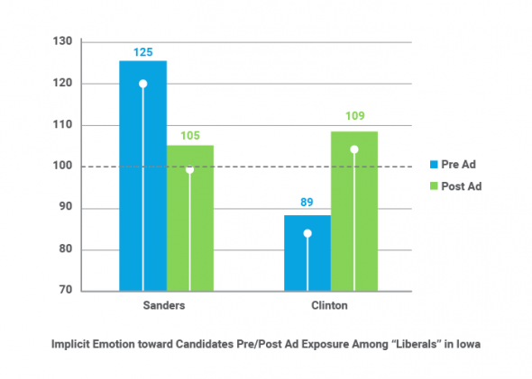 IIex 2016 na Clinton Sanders ad testing
