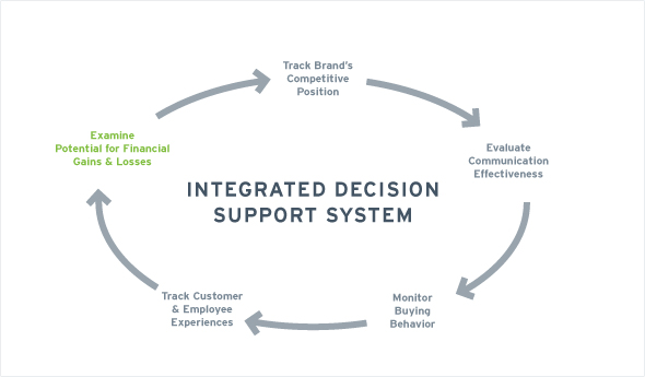 ntegrated Decision Support Systems