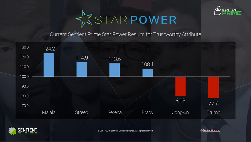 Star Power Results Oct. 2019