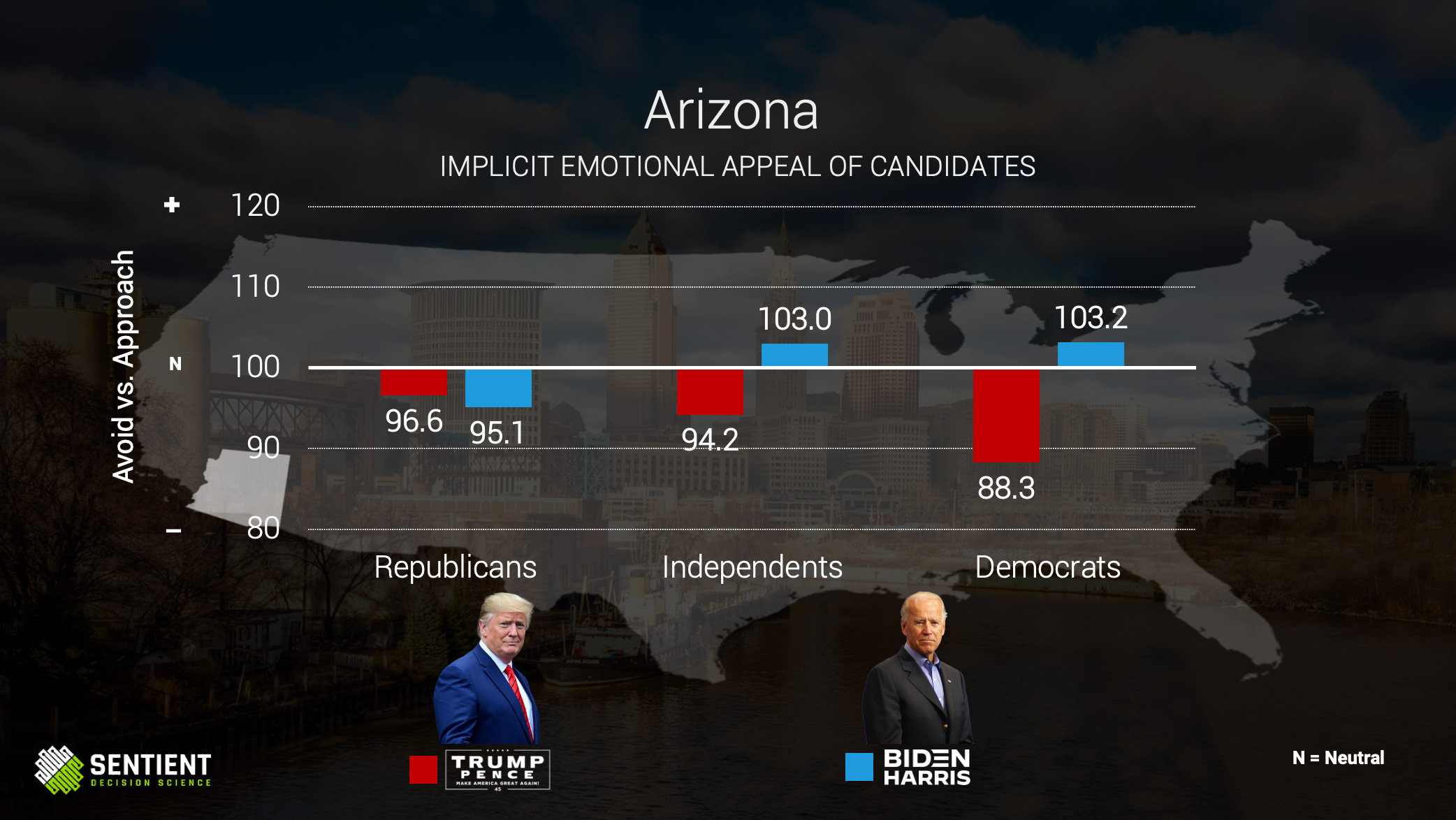 Arizona Implicit Emotional Appeal of Candidates
