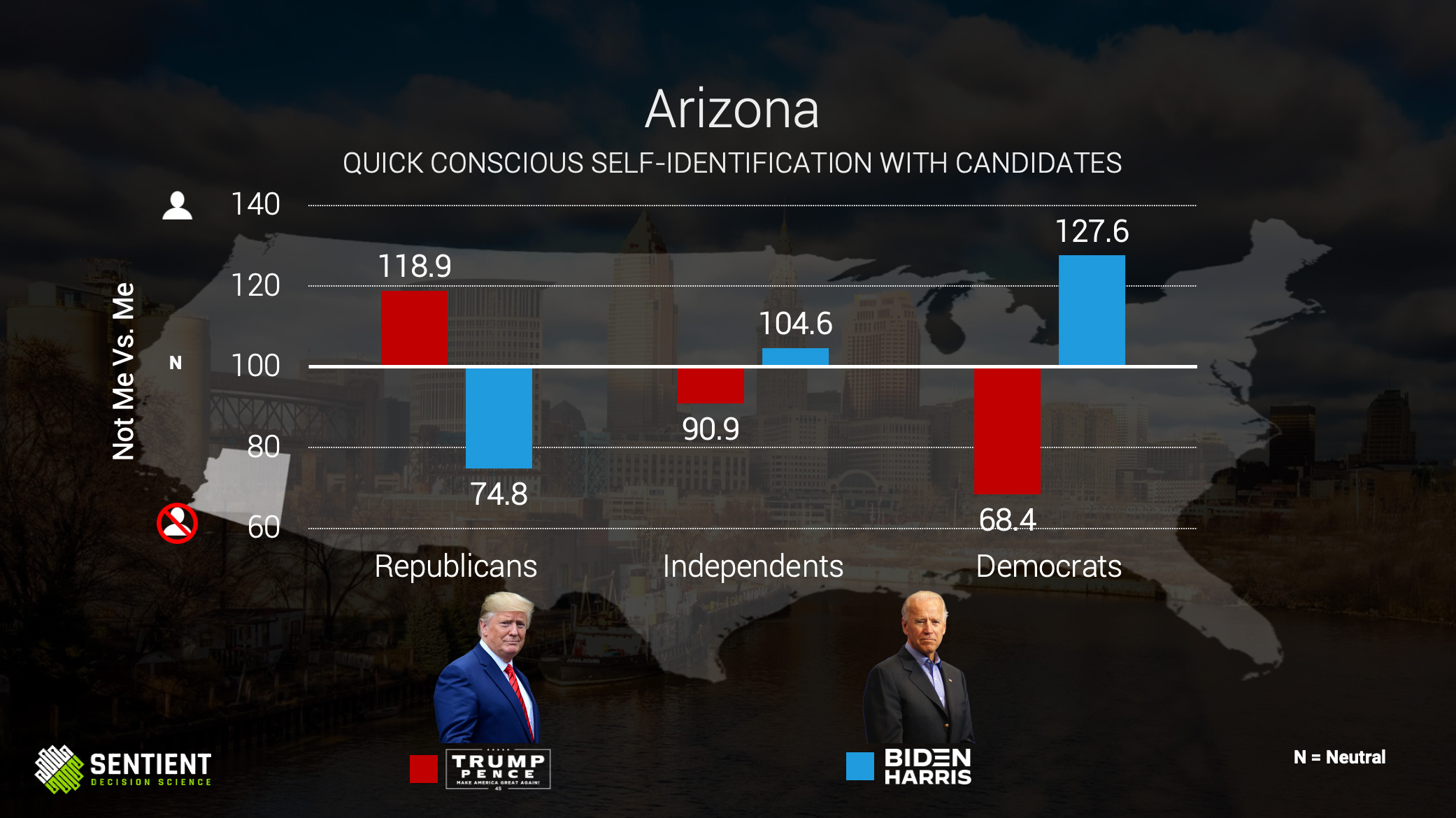 Arizona Quick Conscious Self-ID of Candidates
