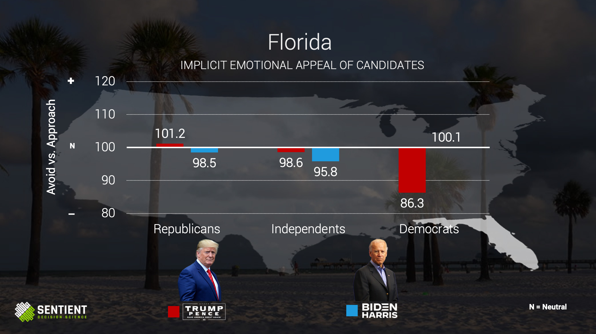 Florida Implicit Emotional Appeal of Candidates
