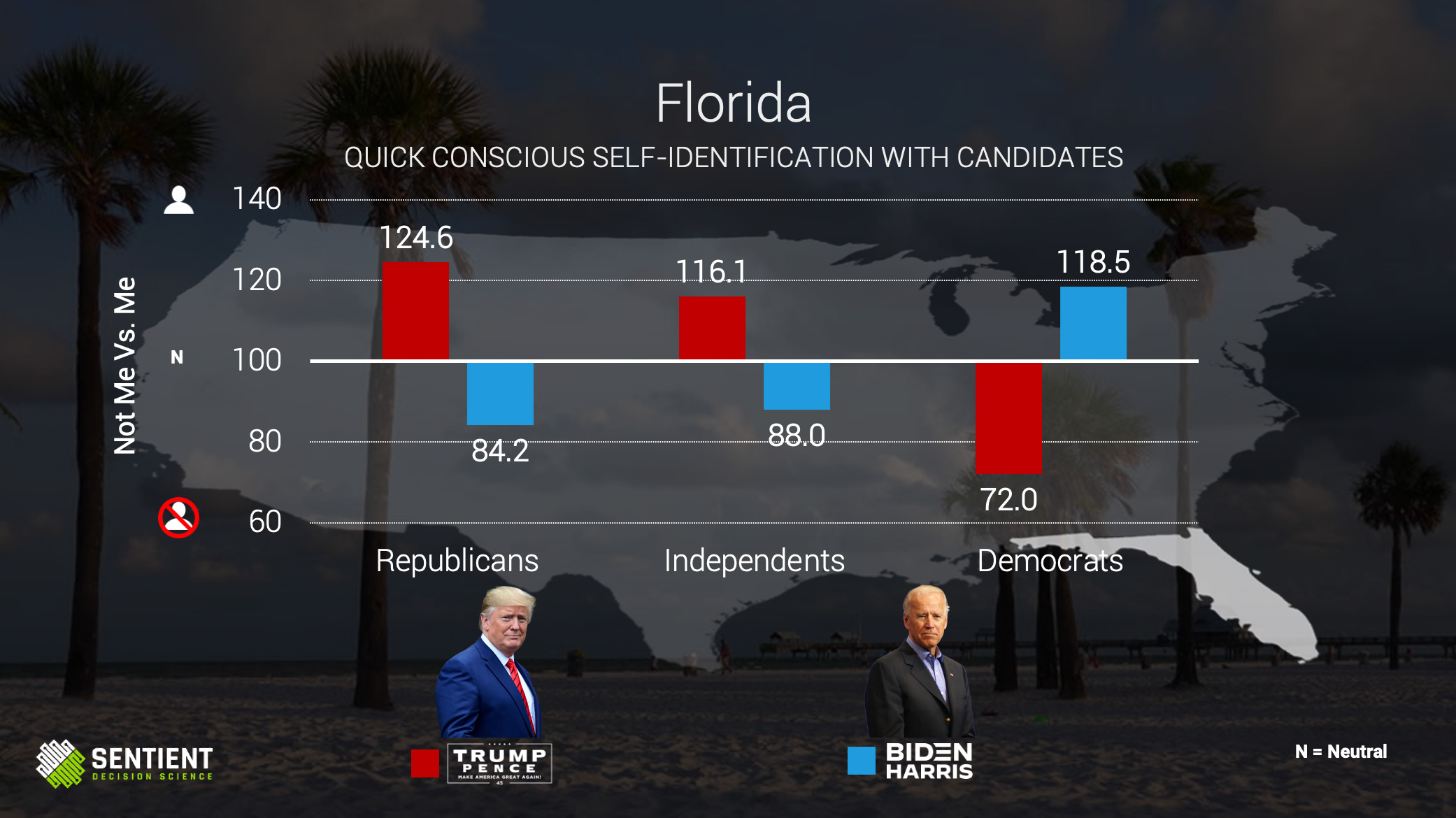 Florida Quick Conscious Self-ID of Candidates