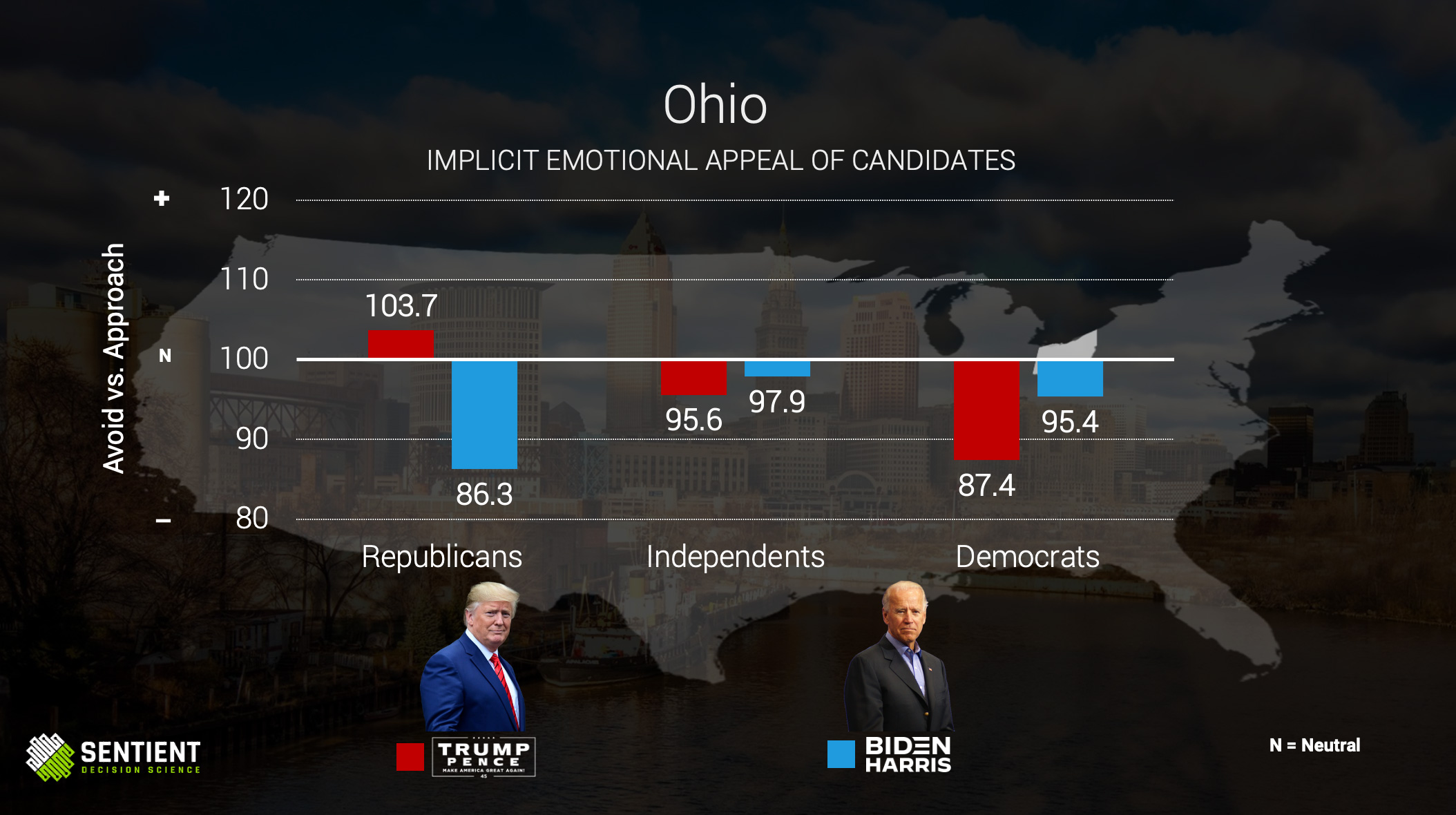 Ohio Implicit Emotional Appeal of Candidates