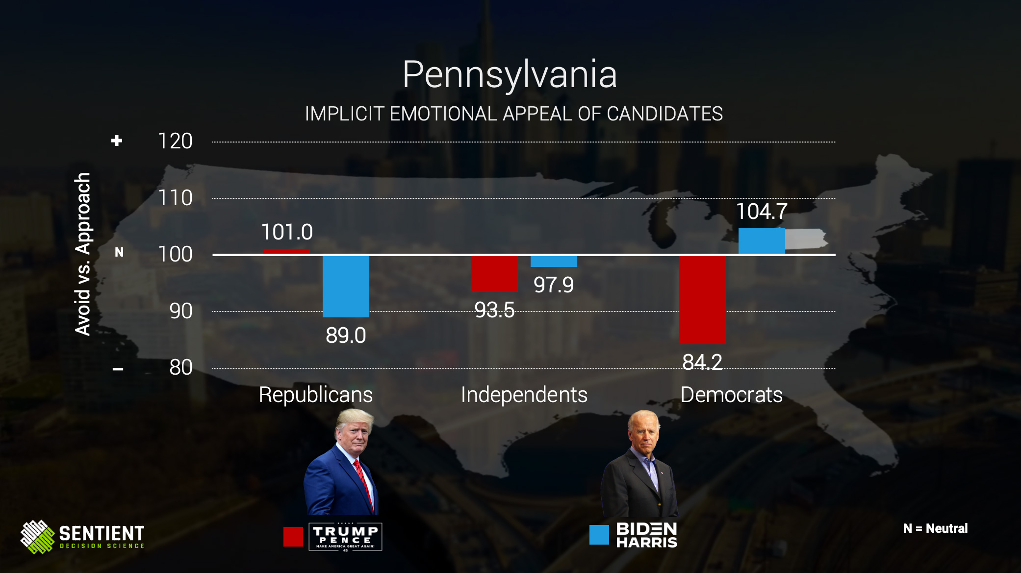 Pennsylvania Implicit Emotional Appeal of Candidates
