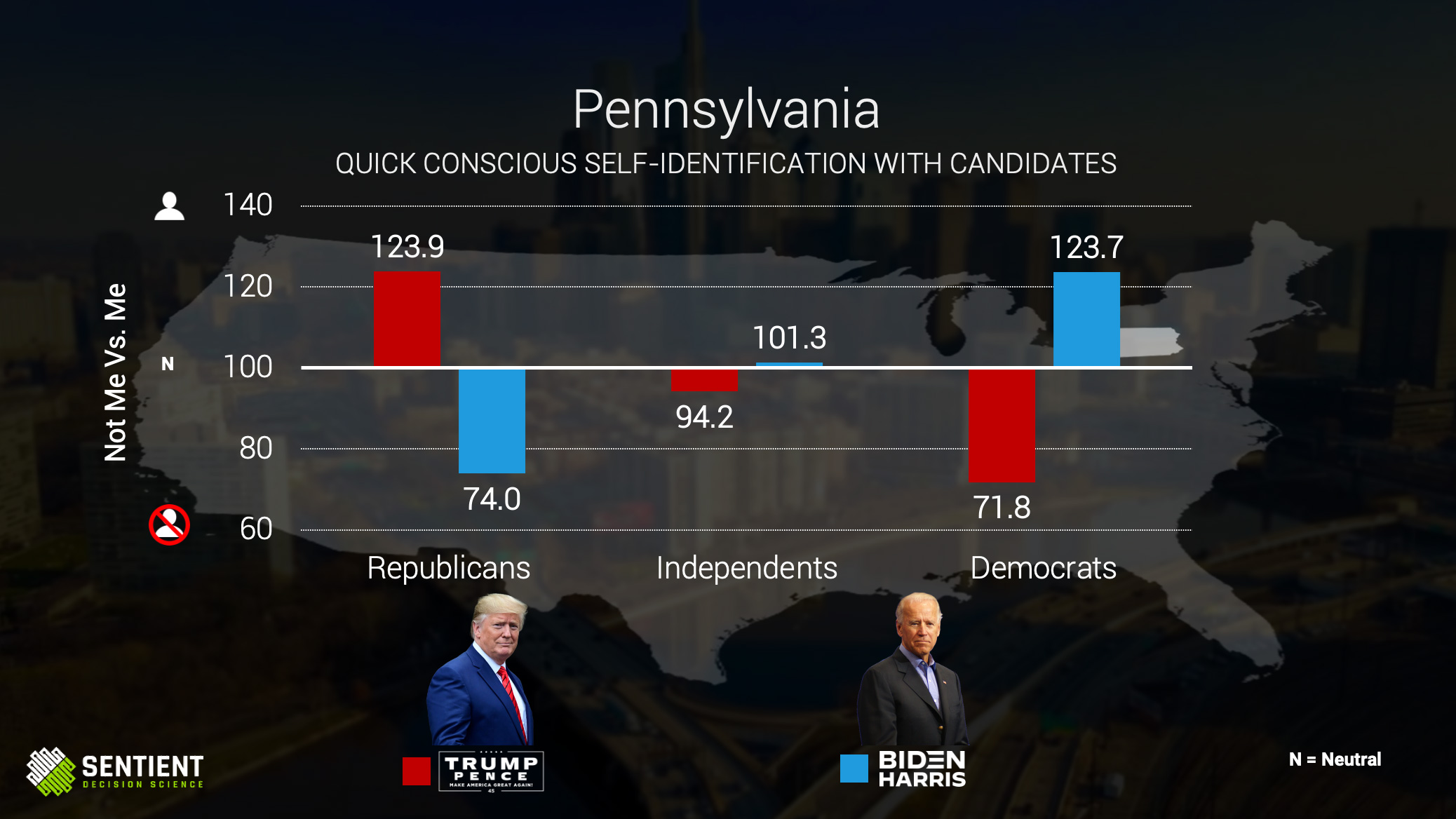Pennsylvania Quick Conscious Self-ID of Candidates
