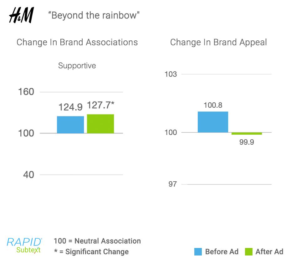 H&M-Pride-RAPID-Results