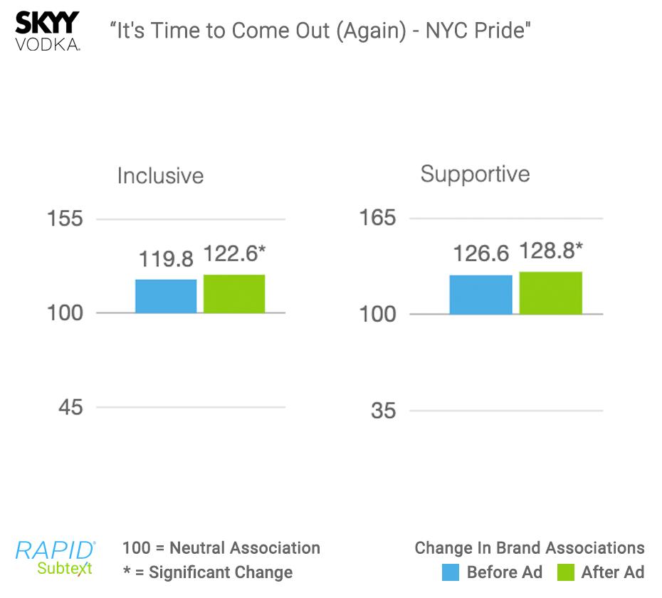 SKYY-Pride-RAPID-Results