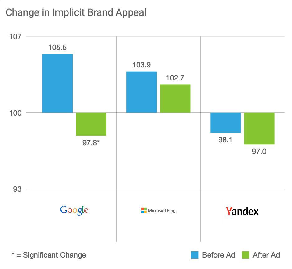 Change in Implicit Brand Appeal (Google, Microsoft Bing, Yandex)