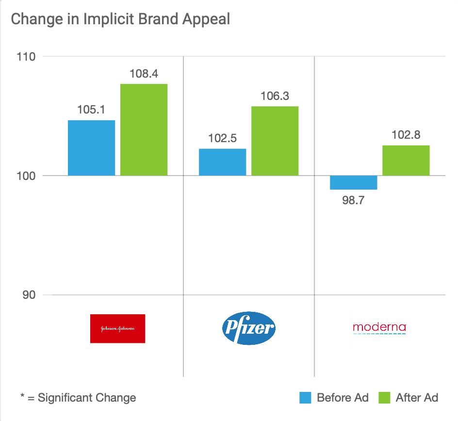 Change in Implicit Brand Appeal (J&J, Pfizer, Moderna)