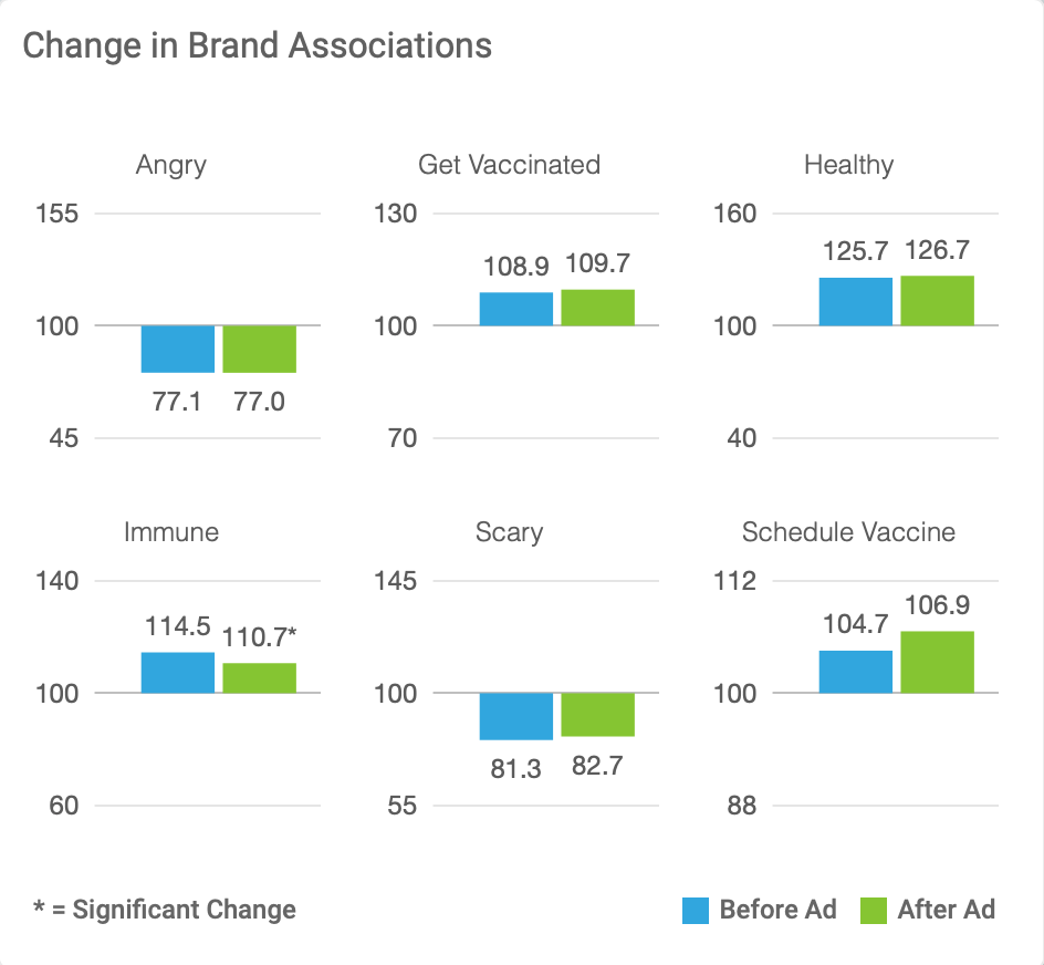 Change in Brand Associations