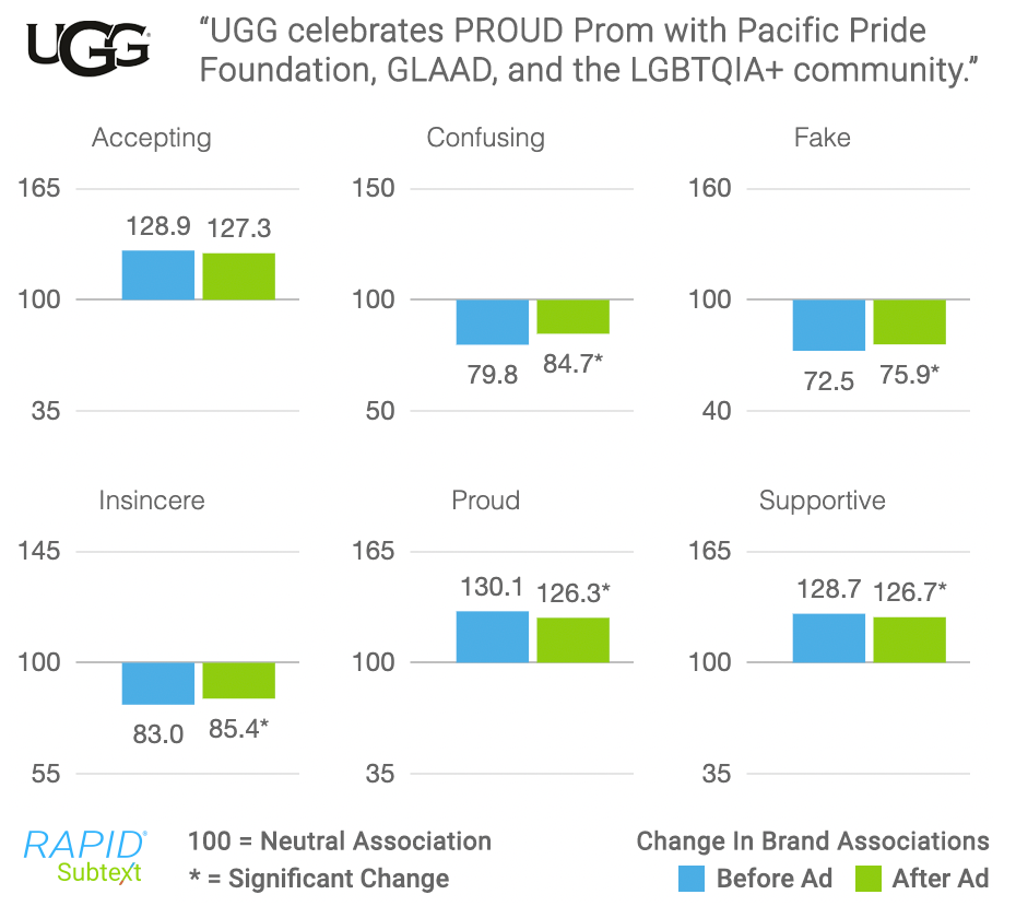 UGG-Pride-RAPID-Results